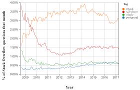 Postgres Vs Mysql Rdbms On Stack Overflow Trends Pasha Golubs Blog