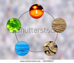 collage feng shui. Collage Of Feng Shui Destructive Cycle With Five Elements (water, Wood, Fire, L
