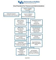 Structure And Function Administrative Services Gateway