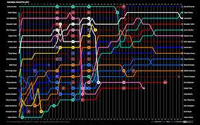 Formula 1 Chart Azerbaijan Lap Chart Formula1