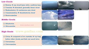 Types Of Clouds Ppt Condensation Forms Of Condensation Dew Fog Frost Mist