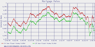 15 Year Fixed Rate Mortgage Interest Rates Best Mortgage