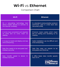 Ethernet Standards Chart Difference Between Wi Fi And Ethernet Difference Between