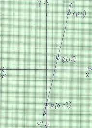 graph of linear equation properties