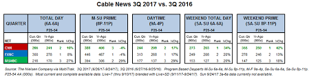 Cnn Has Most Watched 3rd Quarter Ever Beats Msnbc In