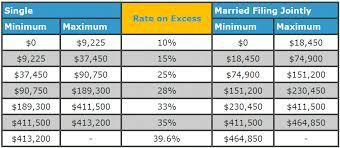 2015 Irs Tax Bracket Chart Irs Tax Problems Tax Resolution Services