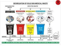 Waste Management Recycling Chart Bio Medical Waste Management Training In Ghatkopar West