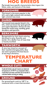 Pork Meat Cuts Chart All About Pork Cuts East End Food Coop