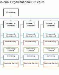 Doctor S Office Organizational Chart Iloilo Doctors College Organizational Chart