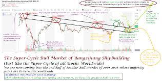 Allstocks World Charts Donovan Norfolks Market Analysis Yangzijiang Shipbuilding