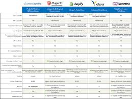Ecommerce Platform Comparison Chart Best Picture Of Chart