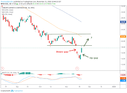 Cgc Chart Trade Of The Day Canopy Growth Leaves Bullish Mark On The