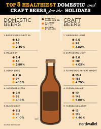 Alcohol And Carbs Chart The Healthiest Domestic And Craft Beers For The Holidays