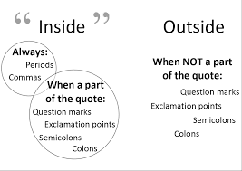 quotes and punctuation fascinating essay punctuation quotes  quotes and punctuation fascinating essay punctuation quotes writing english essays for college