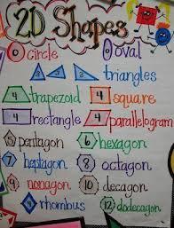 2d Shapes Anchor Chart 2 D Shapes Anchor Chart Kindergarten Math Shape Anchor