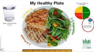 Healthy Plates Around the World