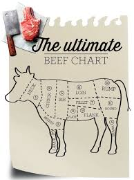 Cow Chart Steak The Ultimate Beef Chart Mykitchen