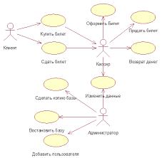 Курсовая работа Автоматизированная система Автовокзал  2 5 Диаграммаuse case