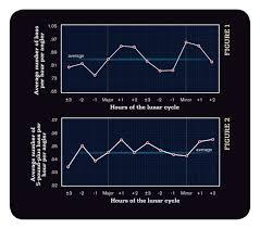Understanding Moon Phases