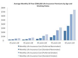 compare life insurance rates in ontario 44billionlater