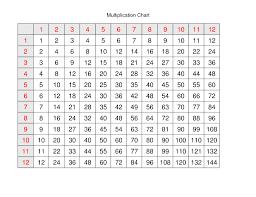 12x12 Multiplication Chart Pdf 39 Unmistakable 12x12 Multiplication Chart Pdf