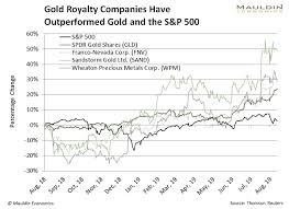 Sandstorm Gold Chart These Niche Gold Stocks Are The Best Way To Invest In Gold