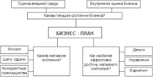 Реферат Бизнес план малого предприятия методика и расчет  Контуры бизнес плана