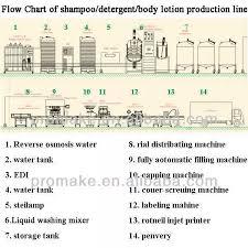 Professional Equipment Shampoo Bath Wash Liquid Detergent Soap Production Line Buy Shampoo Production Line Liquid Detergent Production