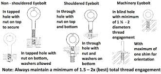 Eye Bolt Size Chart Pdf Installation And Application Of Eyebolts Industrial