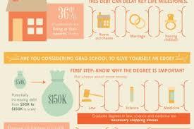 Considering Grad School Grad School Infographics Visual Ly