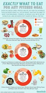 here s exactly what to eat to achieve any fitness goal