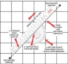How To Use A Plotter On A Sectional Chart Navigational Plotter Instructions Gleim Aviation