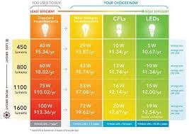 Energy Saving Light Bulbs Conversion Chart New Year New Light Bulbs Replace Watts With Lumens Save