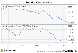 5 Charts That Explain Procter Gamble Co Stock The