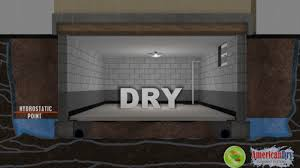 basement drainage design. Get A Dry Basement In Goldsboro \u0026 Lancaster, PA Drainage Design