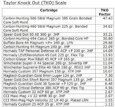 Taylor Knock Out Tko Scale The Firearms Forum The