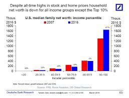 Inequality Chart Why Income Inequality Is Holding Back Economic Growth In