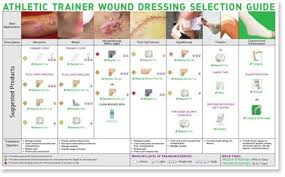 Athletic Trainer Wound Dressing Selection Guide Athletic