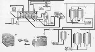Разработка рецептуры питьевого йогурта со злаковыми культурами 6 резервуары для производственной закваски 7 промежуточные резервуары