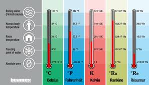 Temperature Units And Temperature Unit Conversion