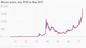 Bitcoin Charts Charts Bitcoin 1 Year Chart Login Index Bitcoin John Mcafee