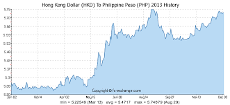 Usd To Php Exchange Rate History Chart Hong Kong Dollar Hkd To Philippine Peso Php History
