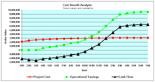 Cost Benefit Analysis Flow Chart Cost Benefit Analysis Models