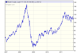 Oil Price Chart Last 10 Years Crude Oil Price Chart 5 Years Us Oil Importers