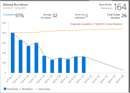 How To Create Burndown Chart In Tfs Configure Burndown Burnup Widgets Azure Devops