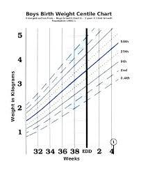 57 High Quality Age Percentile Chart