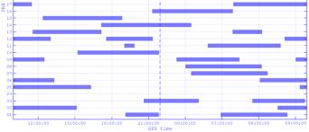 Matlab Gantt Chart Gps Visibility Predictor File Exchange Pick Of The Week