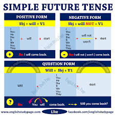 tenses structure of simple future tense english study page