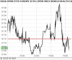 Msci World Index Etf Chart Ssga Spdr Etfs Europe Ii Spdr Msci World Health Care Ucits