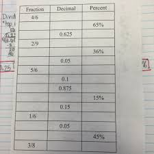Fdp Chart Math Mrs Meadows 6th Grade Math Vms Fdp Fraction Decimal Percent